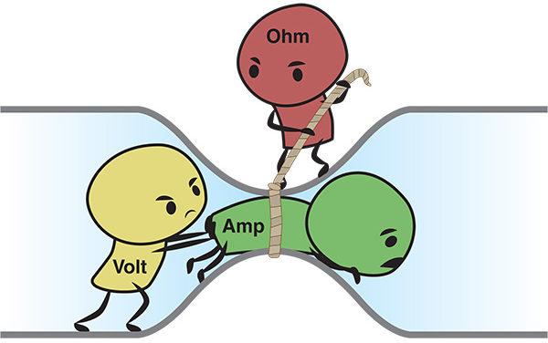 Ellenállás, feszültség és áram – Ohm törvénye